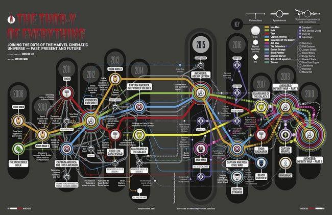 Timeline hiện tại của MCU