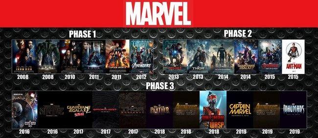 Các dự án từ phase 1 tới phase 3 của Marvel
