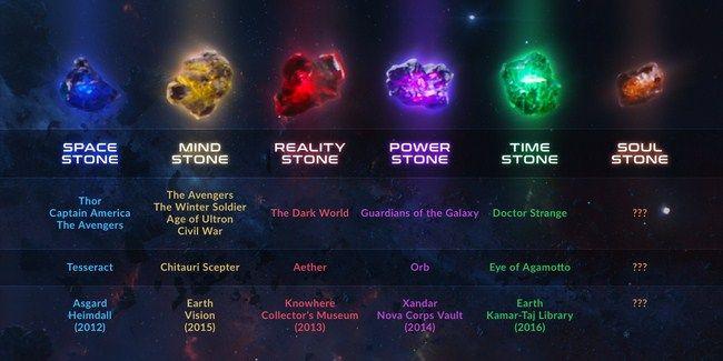 Mới chỉ có 5 trên 6 viên đá vô cực được xuất hiện